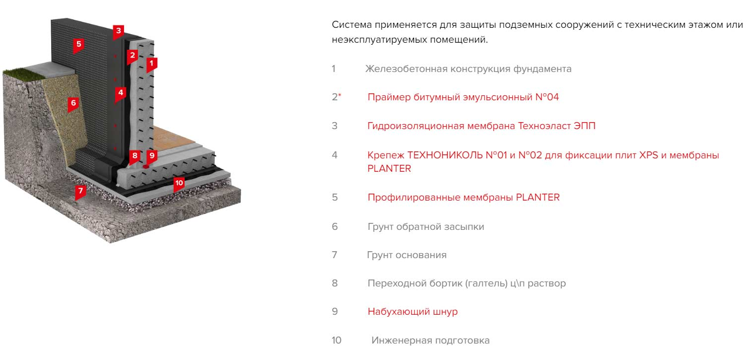 Гидроизоляция фундамента технониколь: используемые материалы, их характеристики и область применения