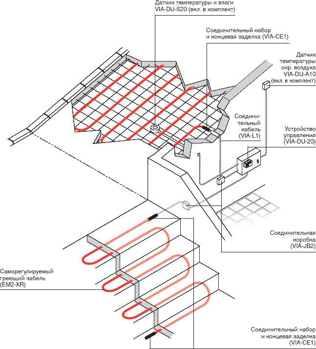 Как сделать теплое крыльцо: три проверенных способа. видео