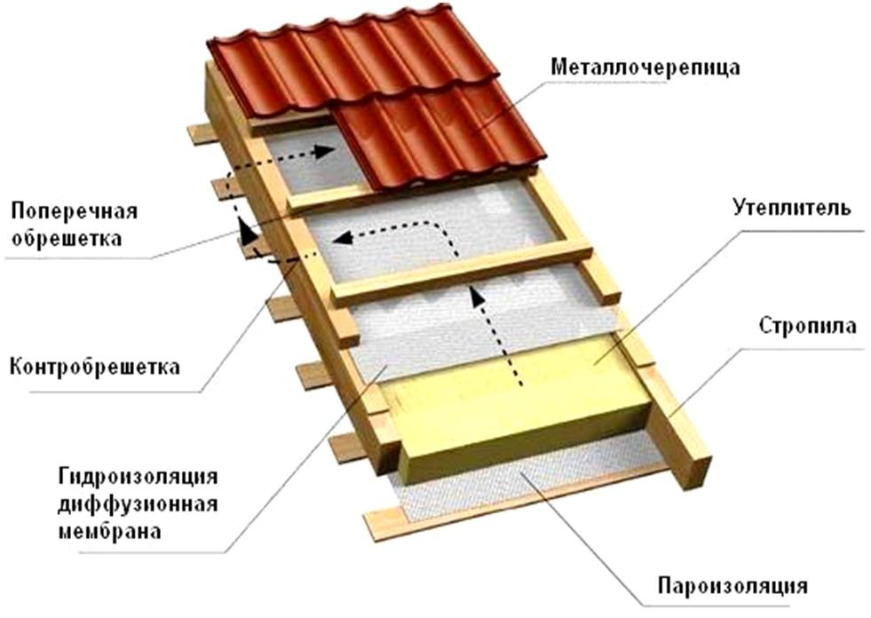 Кровельный пирог под металлочерепицу при утепленной крыше