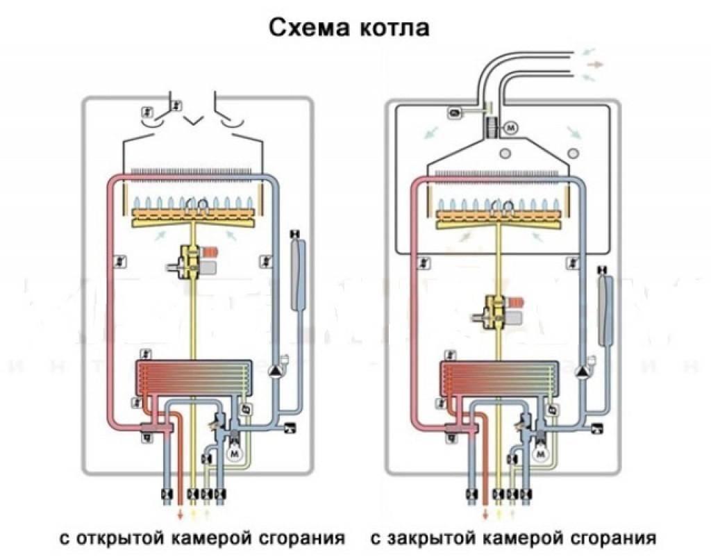 Двухконтурные котлы для отопления и горячей воды - устройство и правила выбора