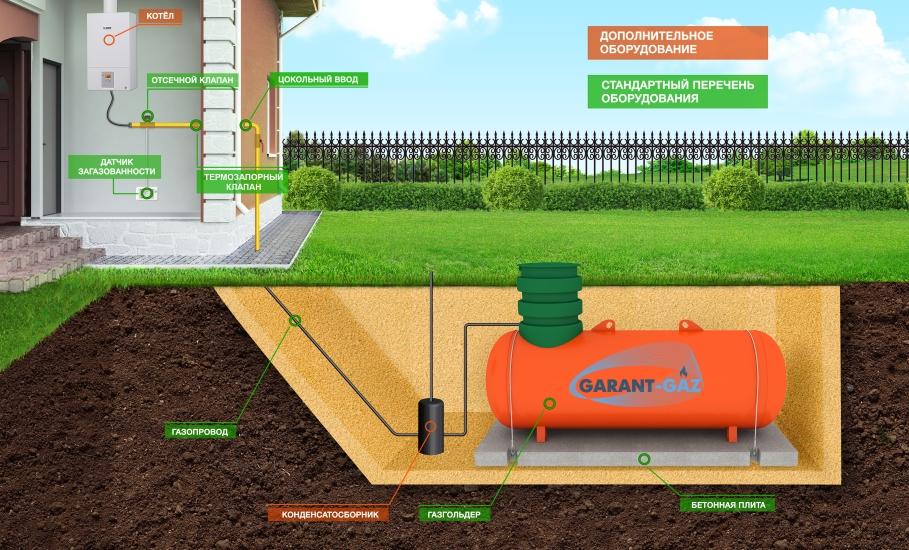 Газгольдер для частного дома - цена установки под ключ и отзывы
