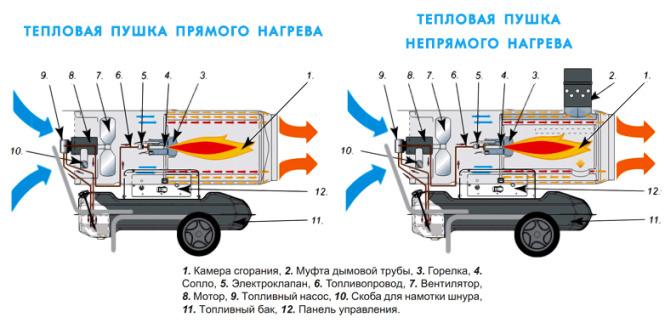 Дизельные тепловые пушки и их разновидности