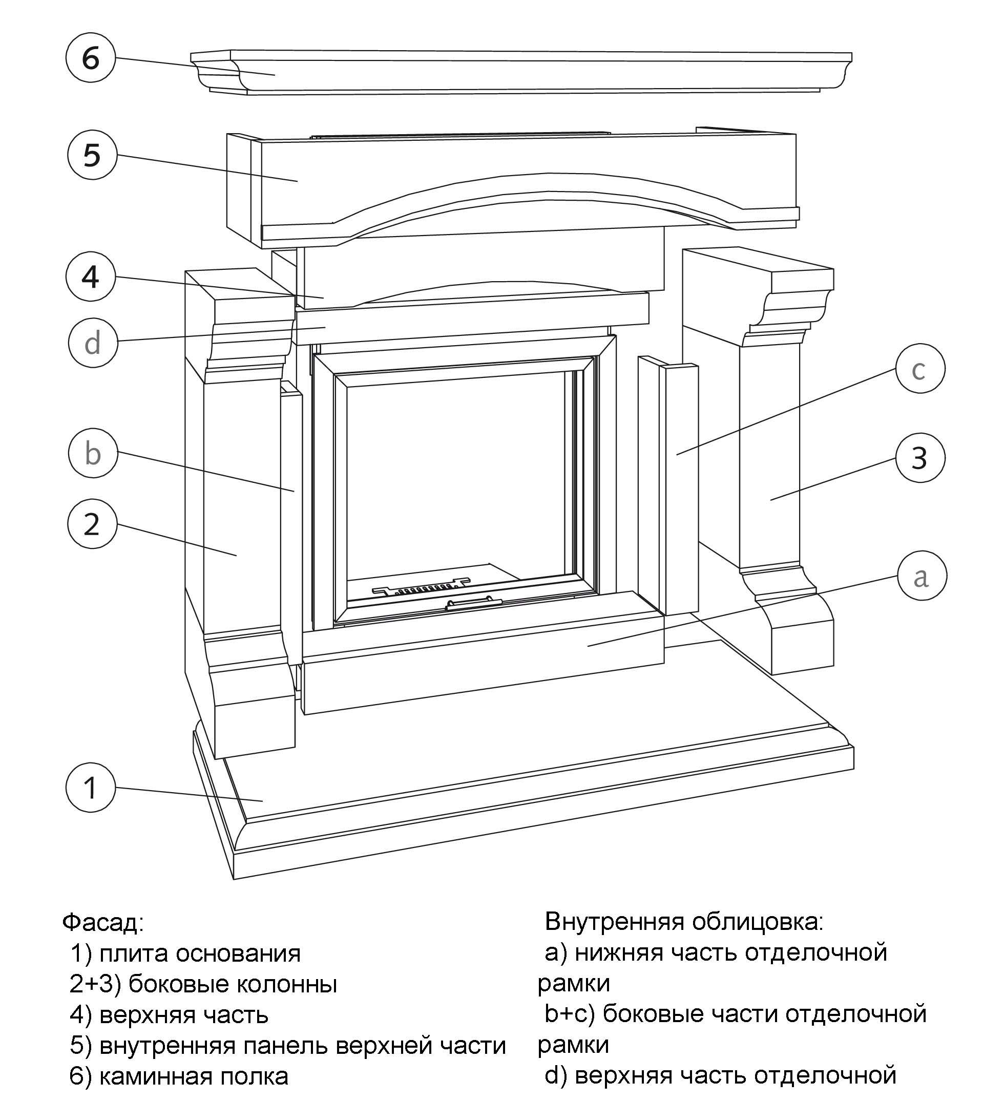 Чем отделать камин из гипсокартона, основные разновидности материалов