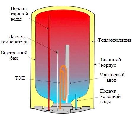 Варианты горизонтальных накопительных водонагревателей: объемы и формы