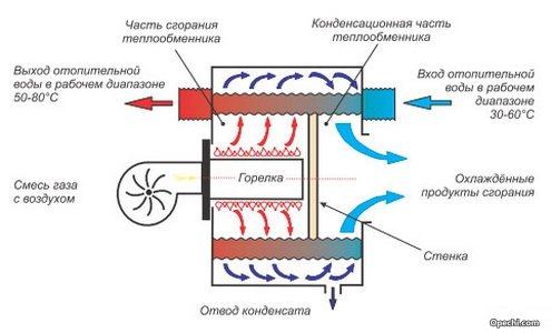 Что такое конденсационный котел: принцип действия, плюсы и минусы, отличия