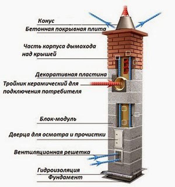 Особенности монтажа и функций керамических дымоходов
