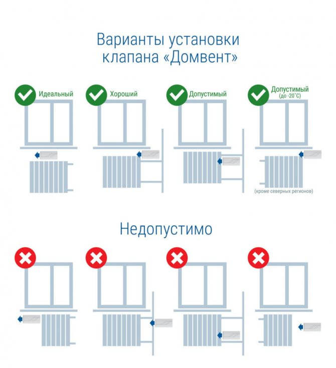 Приточный клапан в стену: принципе действия, выбор и установка