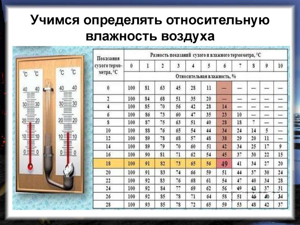 Чем и как измерить влажность в доме