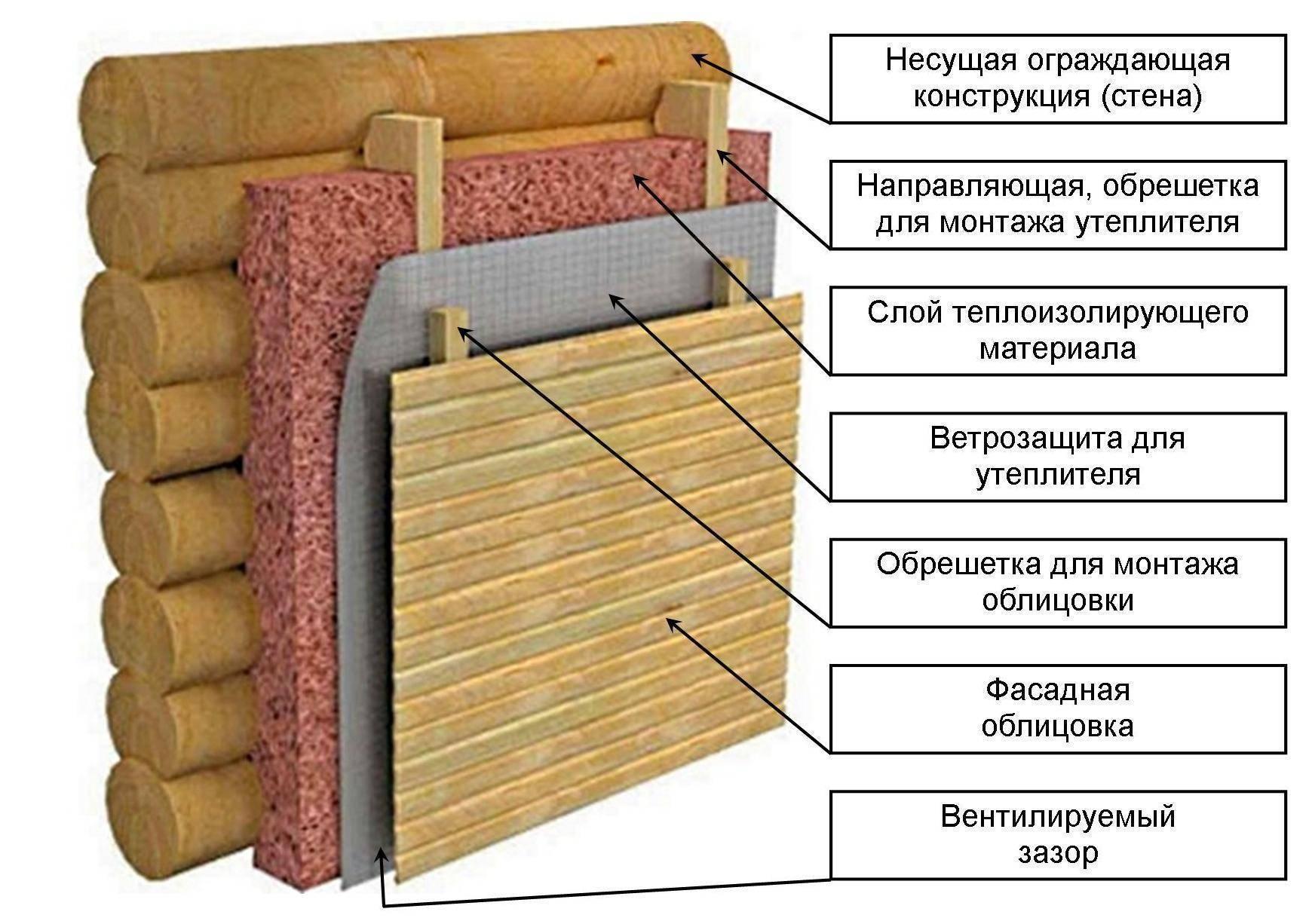 Нужна ли пароизоляция при утеплении минватой снаружи и изнутри