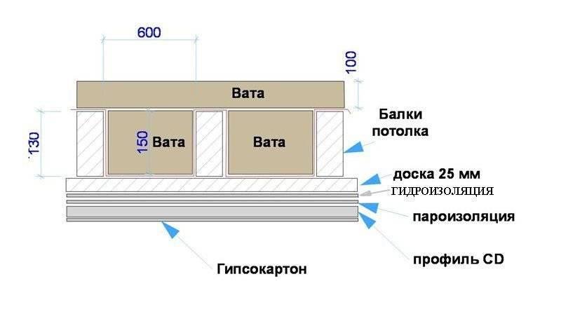 Утепление потолка минватой в частном доме, как произвести работы, толщина материала