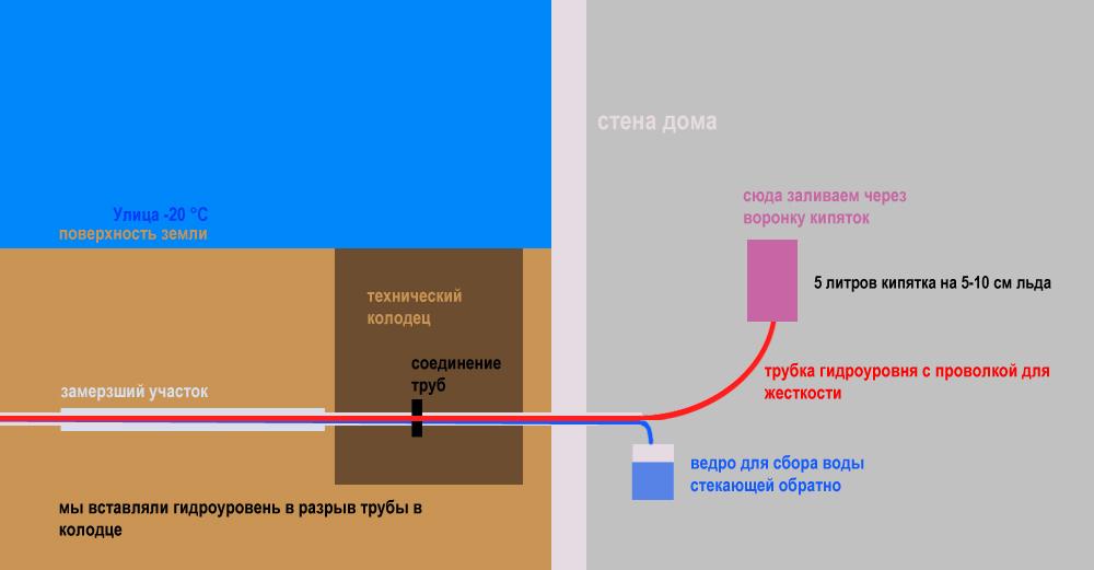 Разморозка труб: как разморозить металлическую или пластиковую трубу водопровода с водой