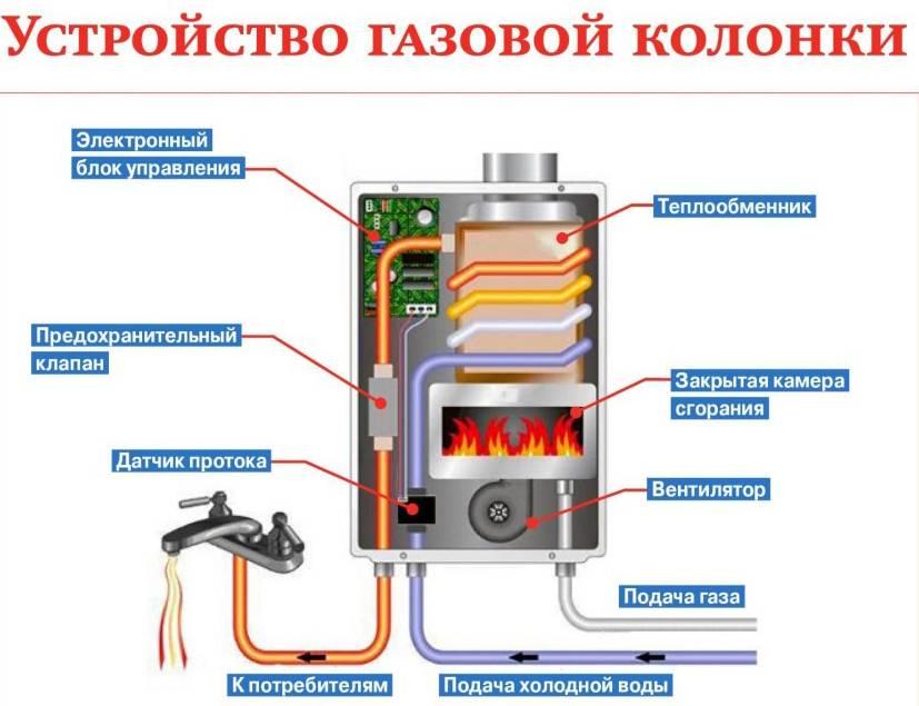 Особенности газовых колонок oasis
