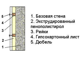 Утепление стен изнутри пеноплексом своими руками