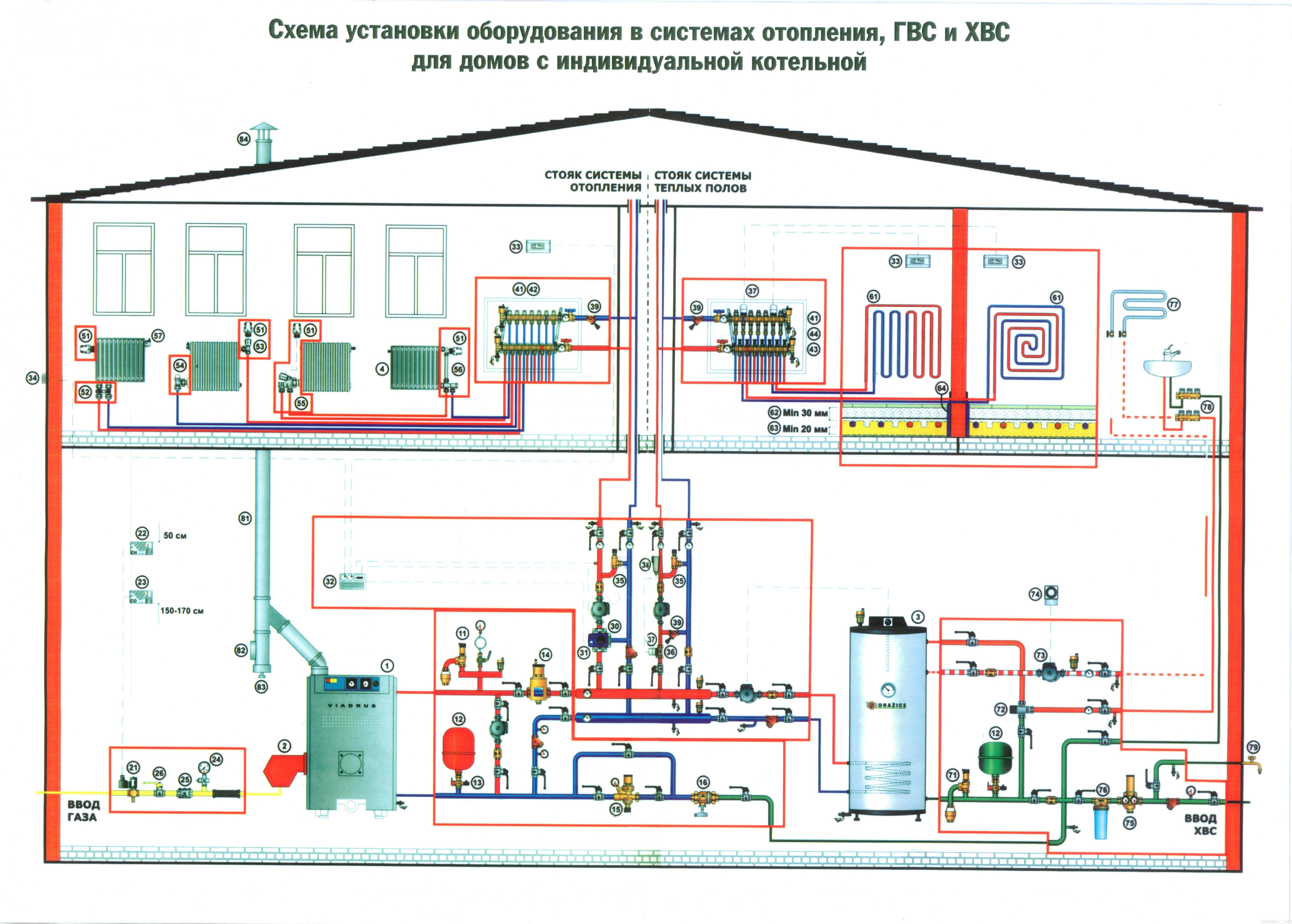 Виды котлов для индивидуального отопления в квартире: советы по выбору, установка и подключение
