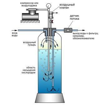 Фильтрация воды: для каждой задачи — свое решение