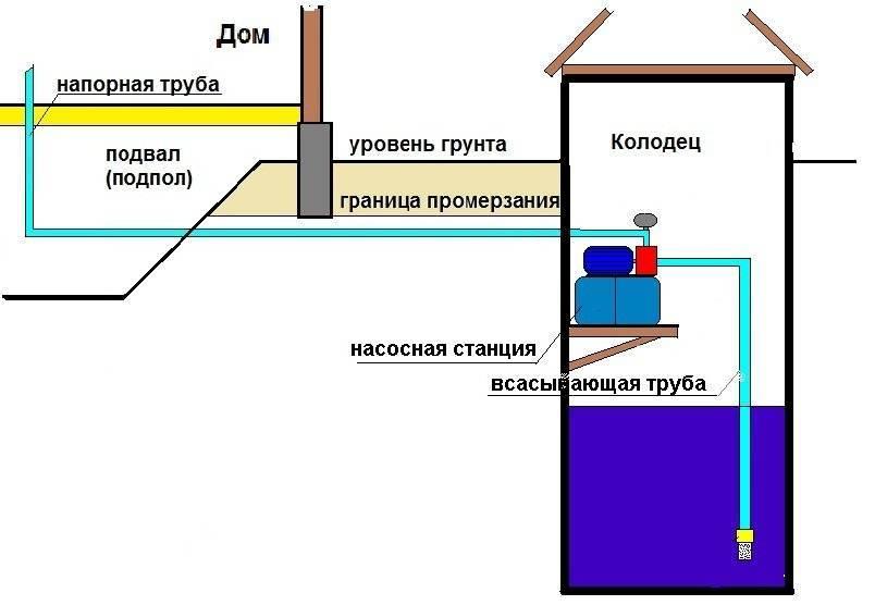 Насосная станция (107 фото): как выбрать для частного дома, чтобы качать воду из колодца, принцип работы системы для водоснабжения дачи