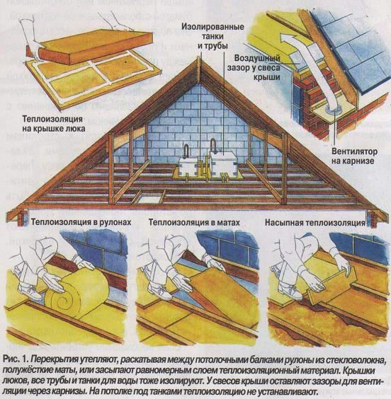 Пароизоляция потолка при холодном чердаке какую выбрать и как класть на чердачное перекрытие