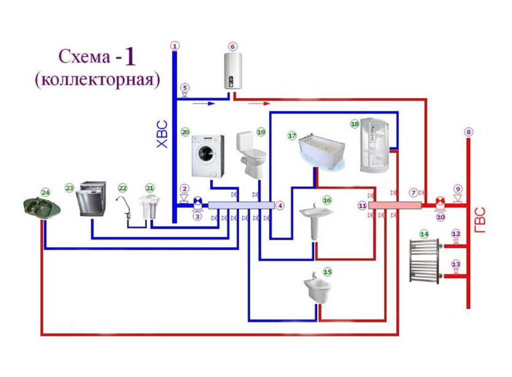 Разводка водопровода в частном доме: правила проектирования + обзор лучших схем