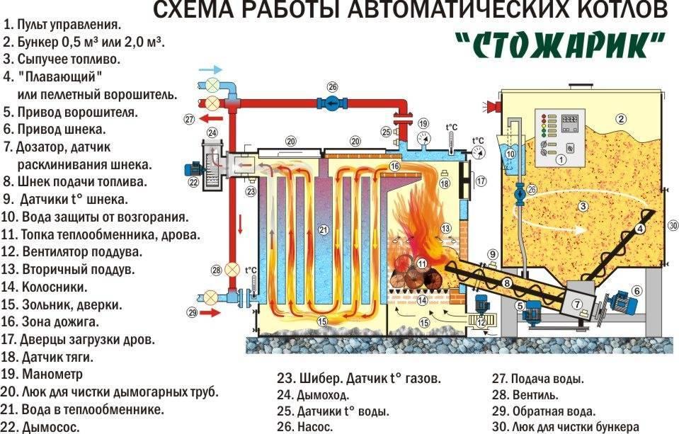 Современные угольные котлы длительного горения для отопления