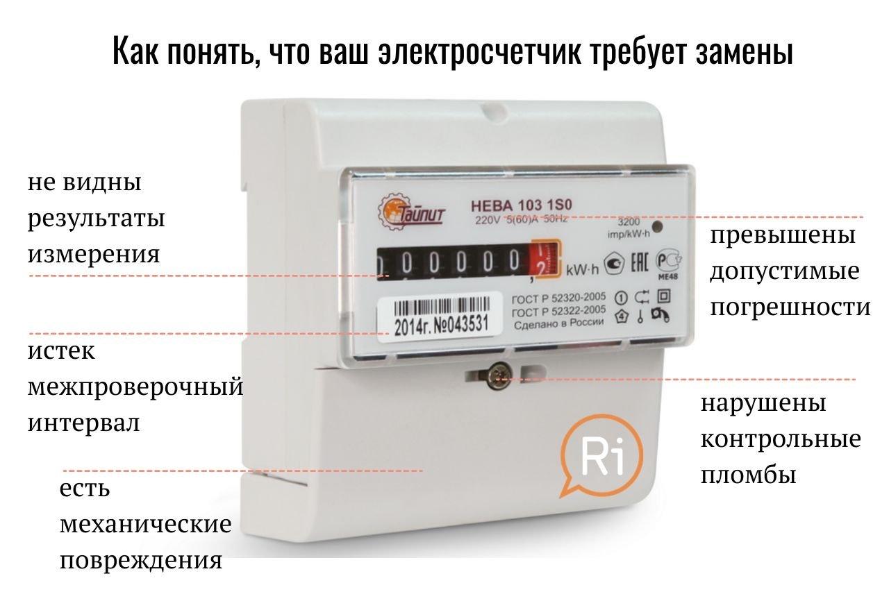 Периодичность замены электросчетчика