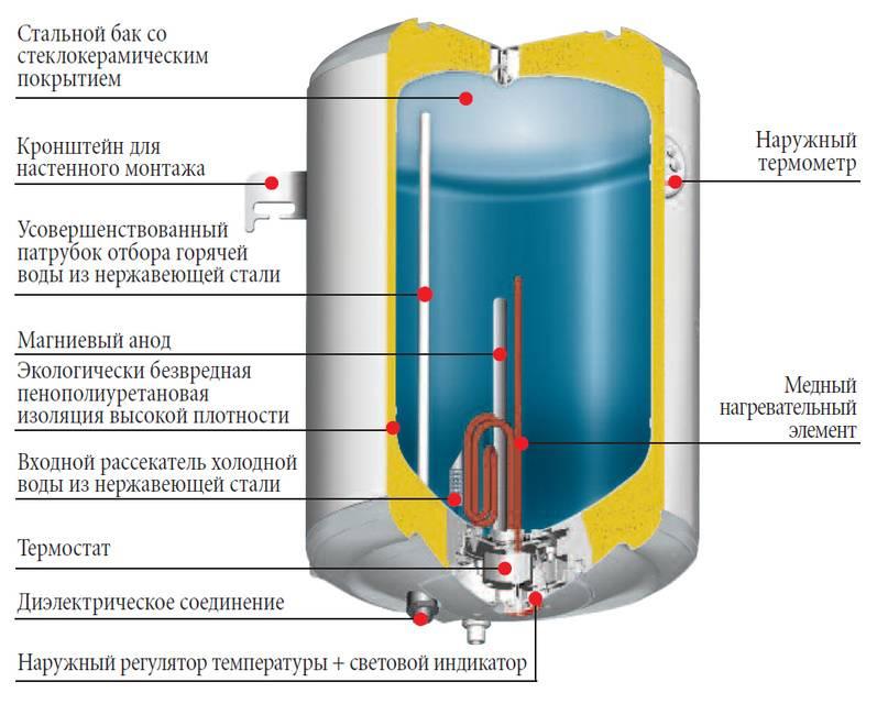 8 советов, как выбрать электрический водонагреватель (бойлер) для частного дома и квартиры | строительный блог вити петрова