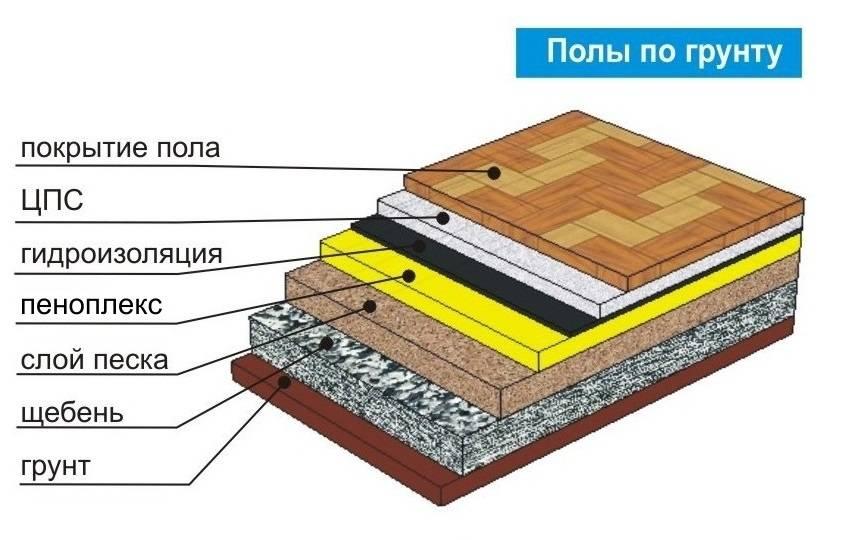 Теплый пол на грунте в частном доме - технология, схема