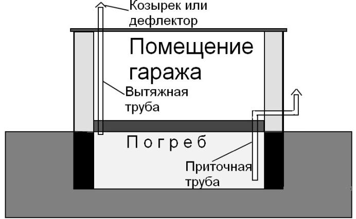 Устройство вентиляции в железном гараже