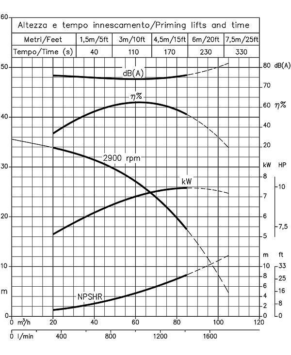 Мощность насоса: подбор по напору и расходу, производительность и формула расчета