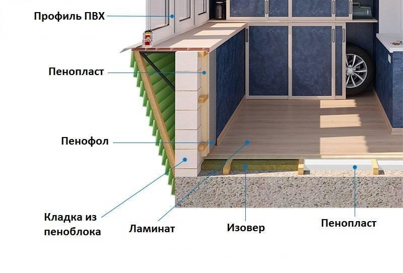 Утепление пола на балконе своими руками: как утеплить лоджию пеноплексом под плитку, керамзитом, выбрать утеплитель, пенополистиролом, фото и видео