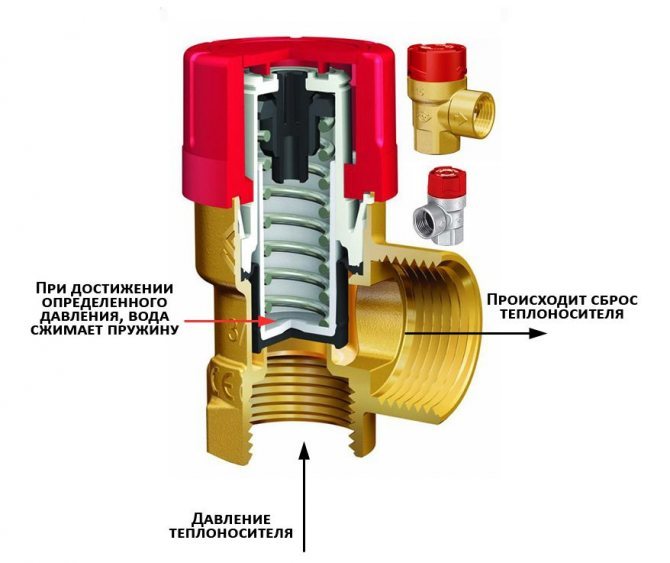 Настройка предохранительных клапанов для котла