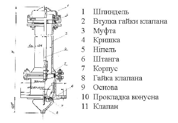 Устройство пожарного гидранта: конструкция, правила установки, расчет радиуса действия