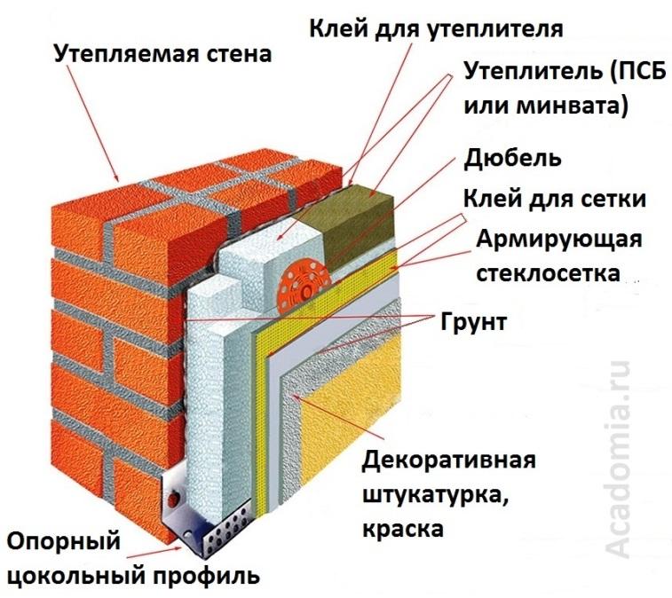 Пенопласт для утепления дома своими руками: плюсы и минусы, технология обшивки фасада и крыши здания