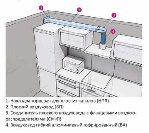 С 1 января 2019 года введен запрет на подключение вытяжки к вентиляции