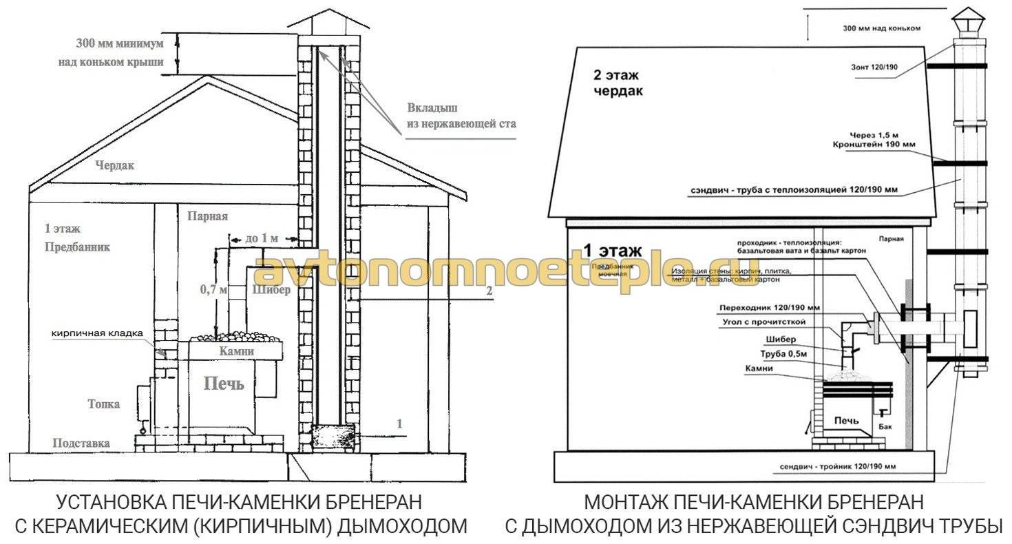 Печь булерьян для гаража: как выбрать, советы по установке