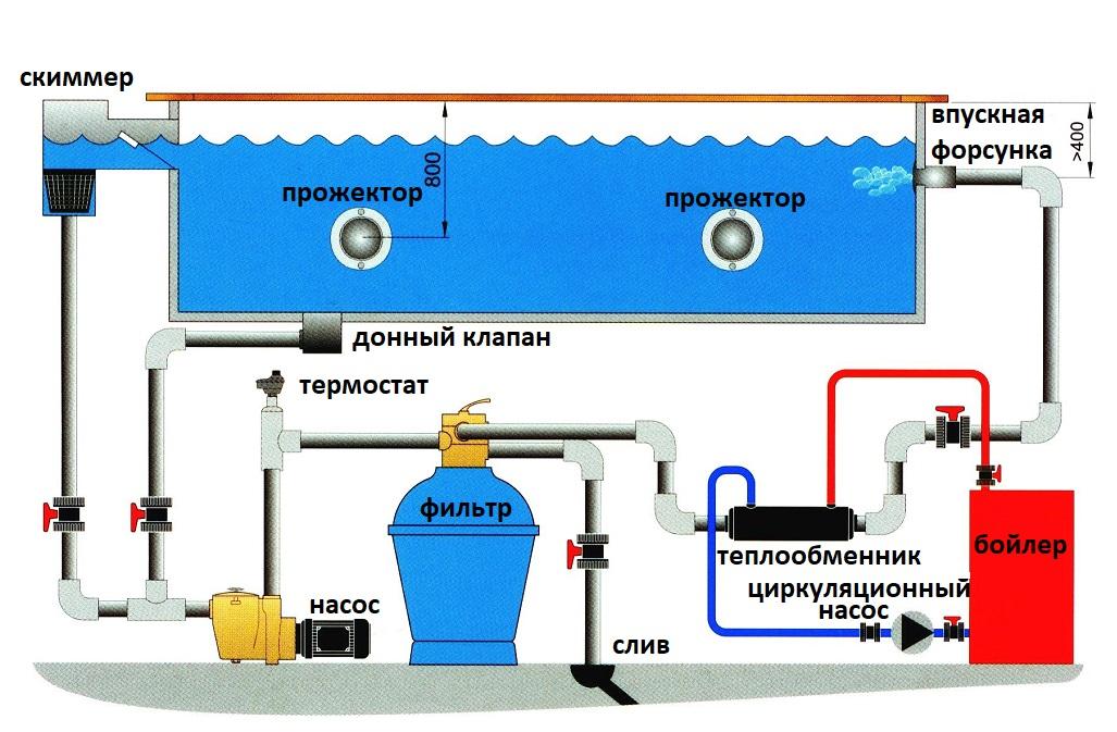 Как выбрать насос для бассейна: тепловой, фильтрующий, циркуляционный