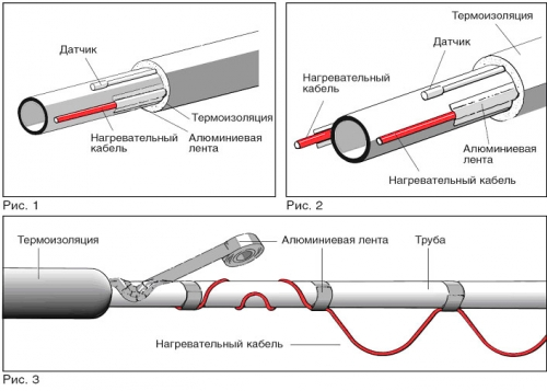 Греющий кабель для труб: виды, подключение и монтаж к водопроводу