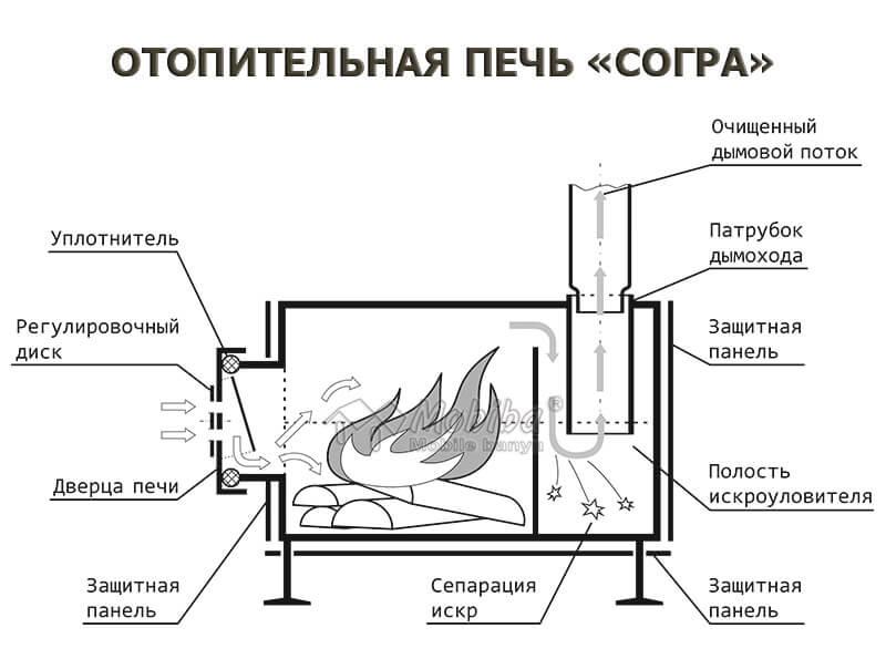 Печь длительного горения своими руками: как сделать самому печь долгого горения