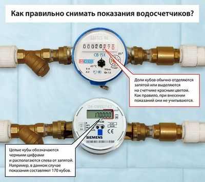 Как правильно снять показания счетчиков воды