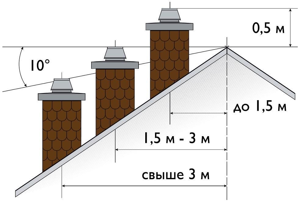 Какой должна быть высота трубы относительно конька крыши
