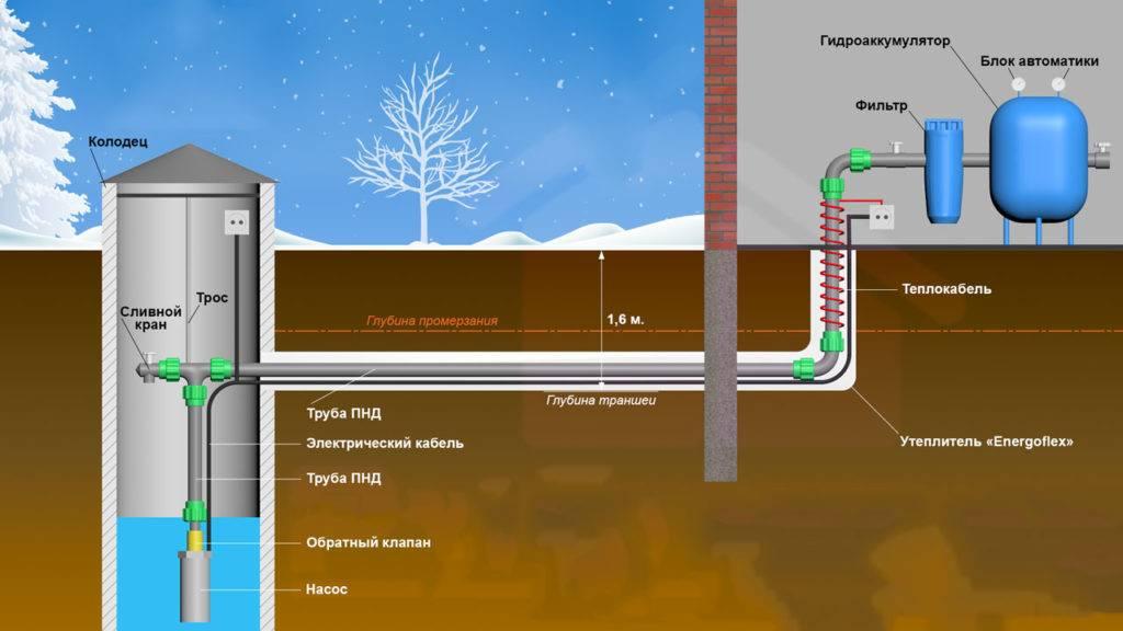 Как сделать водопровод на даче из колодца - схемы, устройство, монтаж
