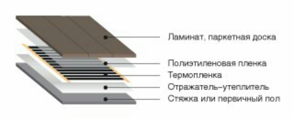 Как сделать подключение инфракрасного теплого пола – пошаговое руководство и схема