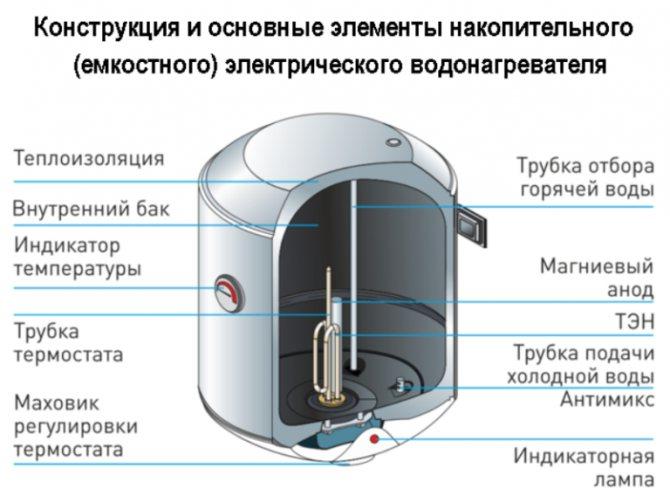 Предохранительный клапан для бойлера. есть ли потребность в его установке?