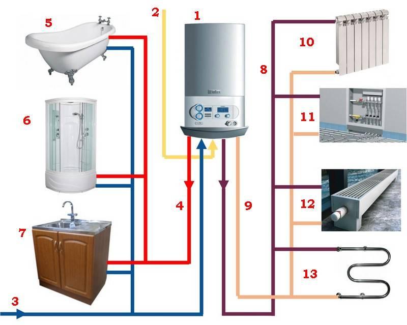 Как выбирать настенный двухконтурный газовый котел отопления: рекомендации, особенности выбора и производители
