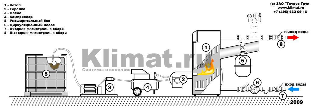 Дизельный котел отопления, расход топлива, ремонт своими руками