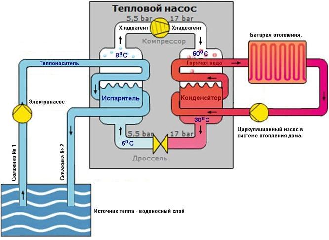 Тепловой насос: преимущества и недостатки, особенности монтажа