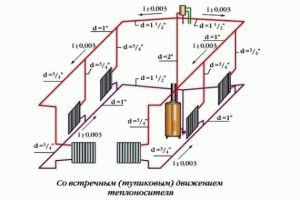 Диаметр трубы для отопления: как рассчитать оптимальное значение, чтобы обеспечить необходимое давление и температуру в системе?