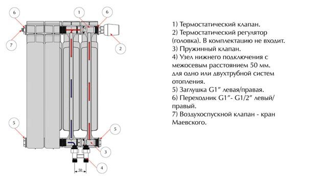 Подключение радиаторов отопления с нижней подводкой