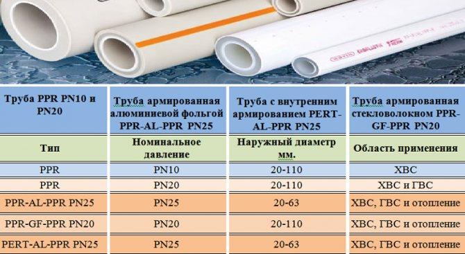 Рассмотрим преимущества и недостатки полипропиленовых труб по техническим характеристикам и по производителям