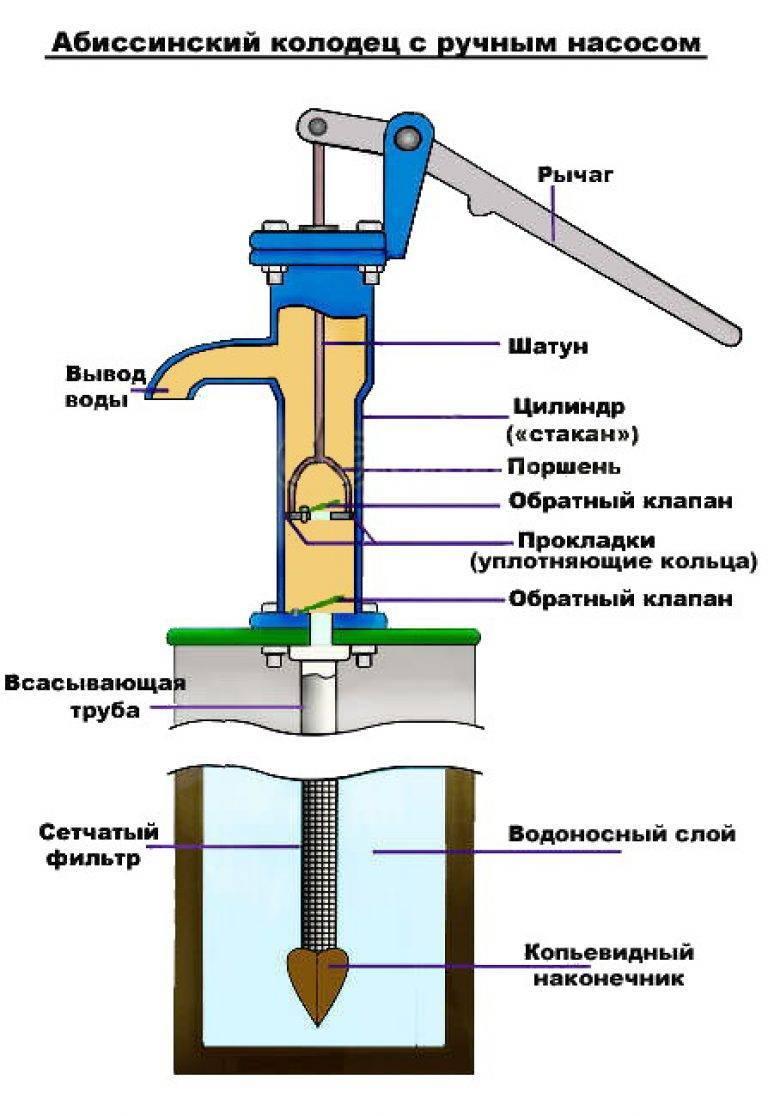 Абиссинский колодец - создание скважины своими руками технология
