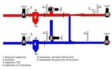Тепловой узел: схема теплового узла, принцип работы и устройство
